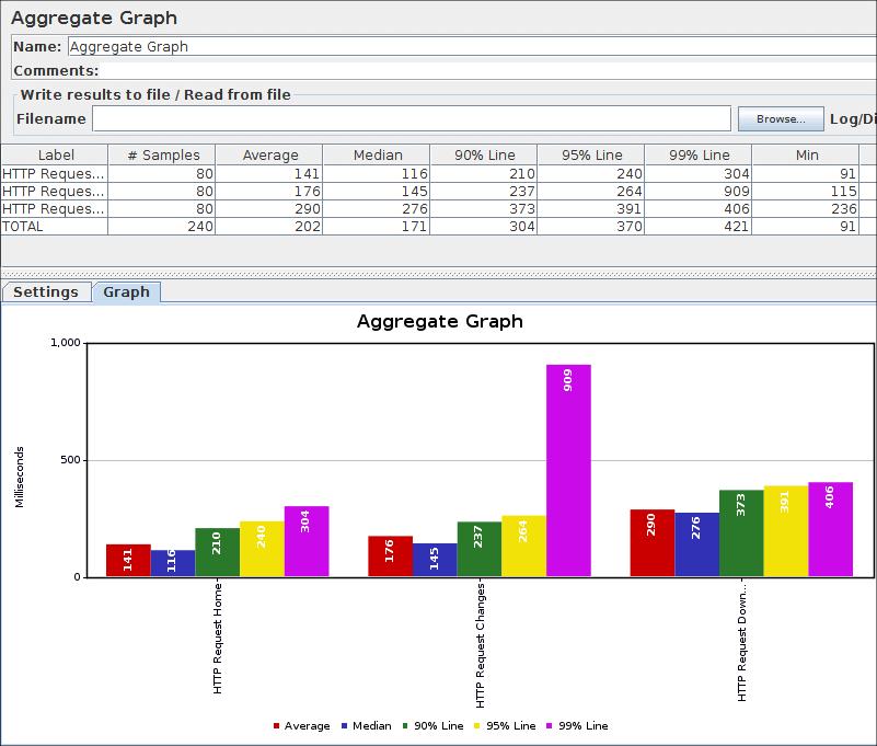 java/jmeter's changelog at AllMyChanges com, release notes tracker