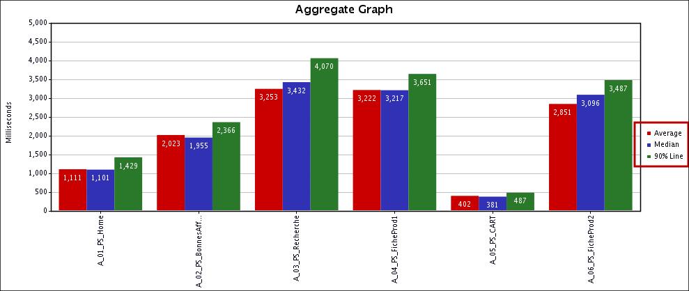 Aggregate Graph