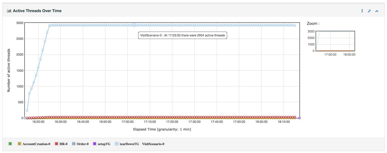 java/jmeter's changelog at AllMyChanges com, release notes
