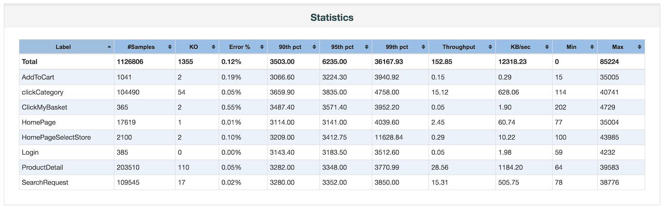 Apache Jmeter History Of Previous Changes