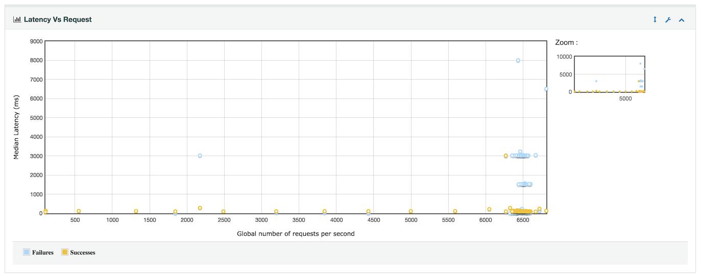Apache JMeter - User's Manual: Generating Dashboard Report