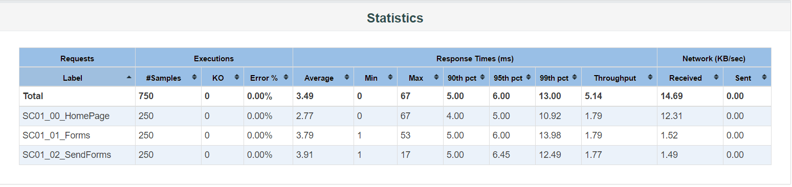 Apache JMeter - User's Manual: Generating Dashboard Report